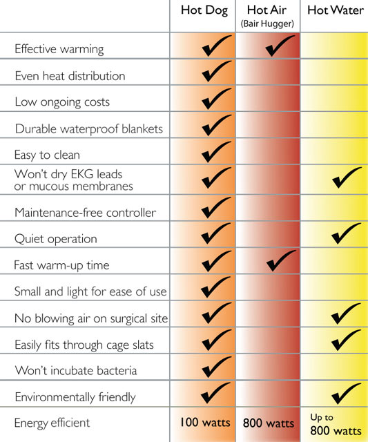 <small>*Based on Bair Hugger Model 750 Service Manual. Bair Hugger is a registered trademark of Arizant Healthcare Inc.</p> <p>Hot dog warming is an improvement over infrared heat lamps, heated O.R. tables, microwave disks, heated water bottles, Gaymar T/Pump®, etc. for treatment of anesthesia induced hypothermia.</small>